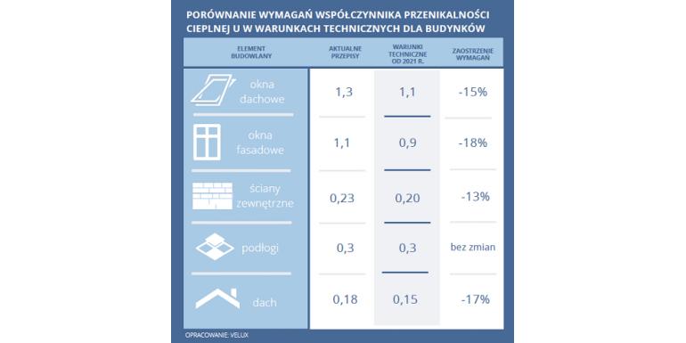 Standard WT 2021 - wymagania